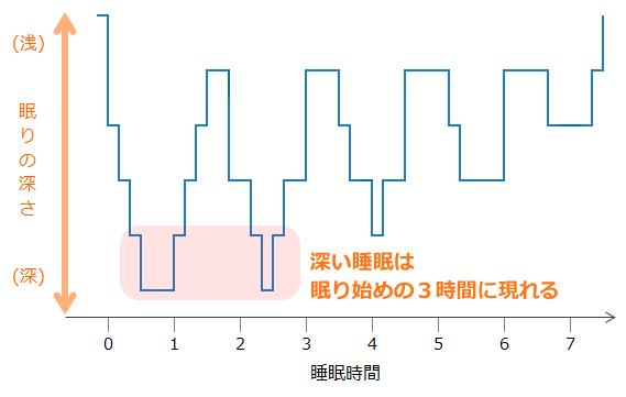 眠り始めのグラフ